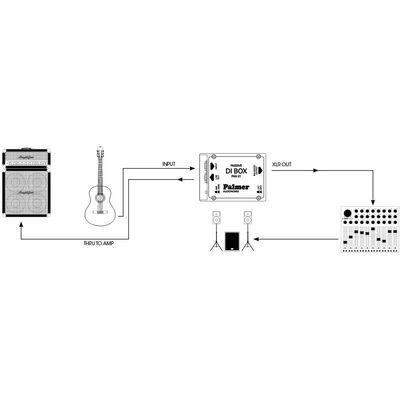 Palmer PAN01 PRO passzív DI-box